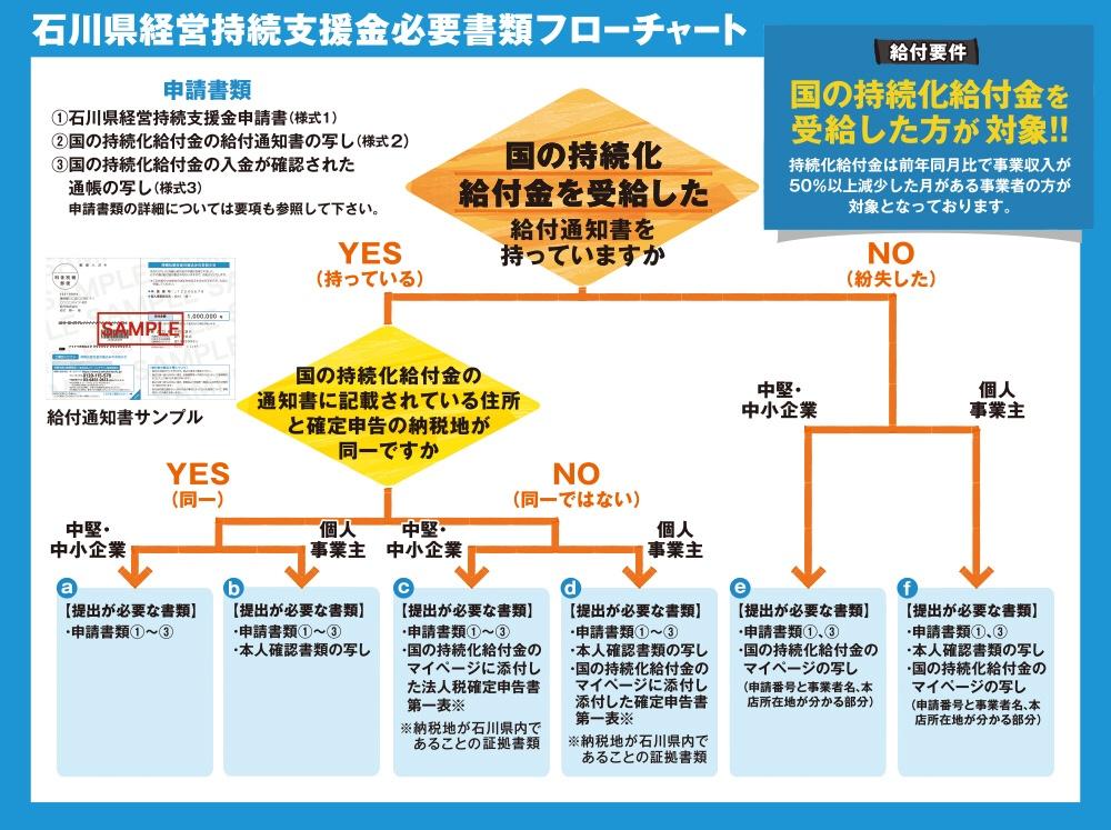 化 石川 給付 金 県 持続